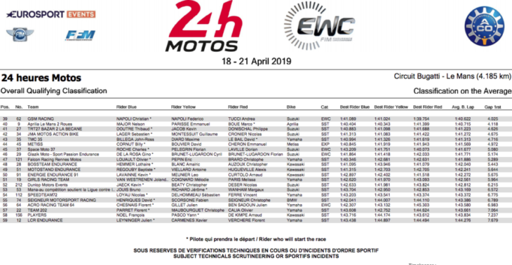 24 Hours of Le Mans Results 2019 qualifying 3