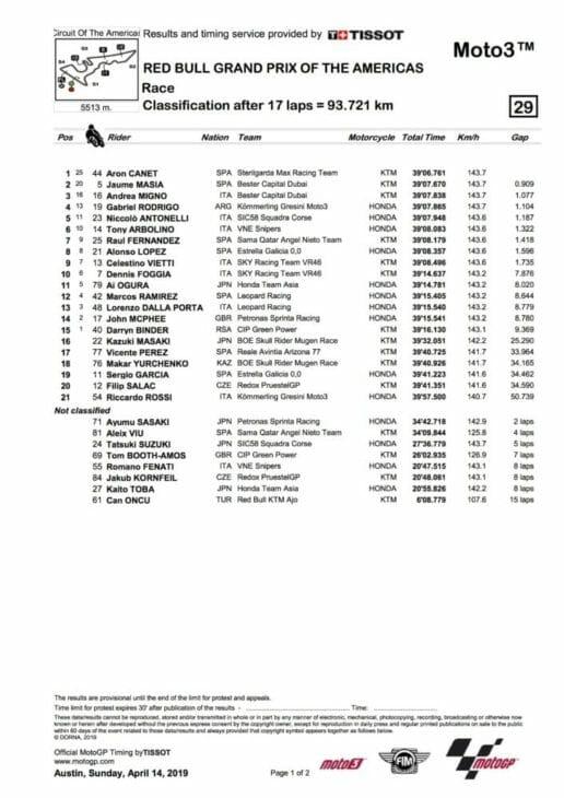 COTA MotoGP Results 2019 moto3 Canet wins moto3