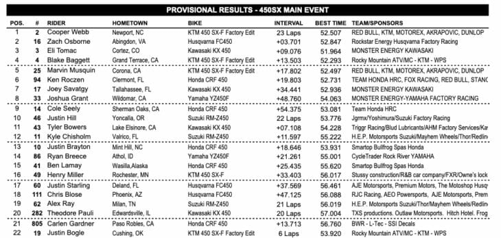 East Rutherford Supercross Results 2019