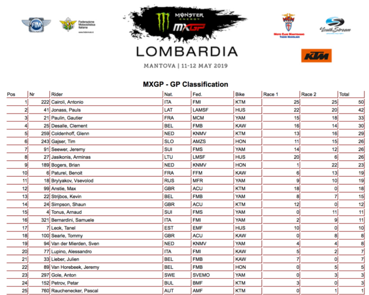Mantova MXGP Results 2019