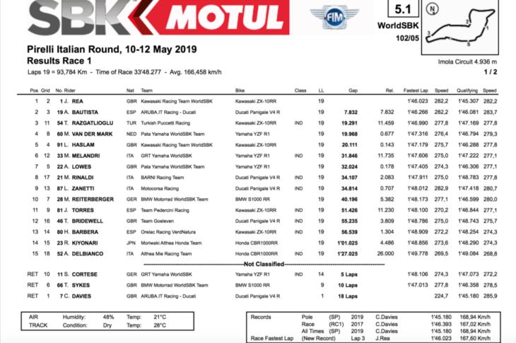 2019 Imola WorldSBK Results Race One Rea Wins race one