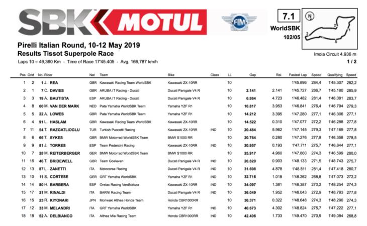 2019 Imola WorldSBK race results rea sprint race winner results