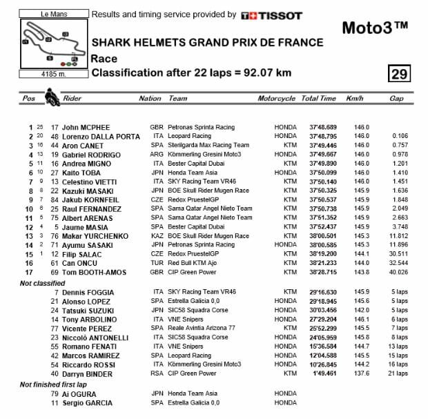 Le Mans MotoGP Results 2019 (Updated) - Cycle News