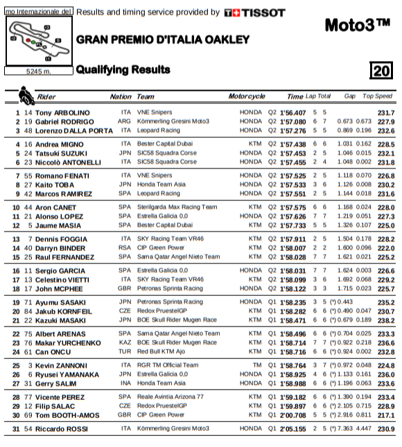 Moto3 Qualifying Mugello 2019