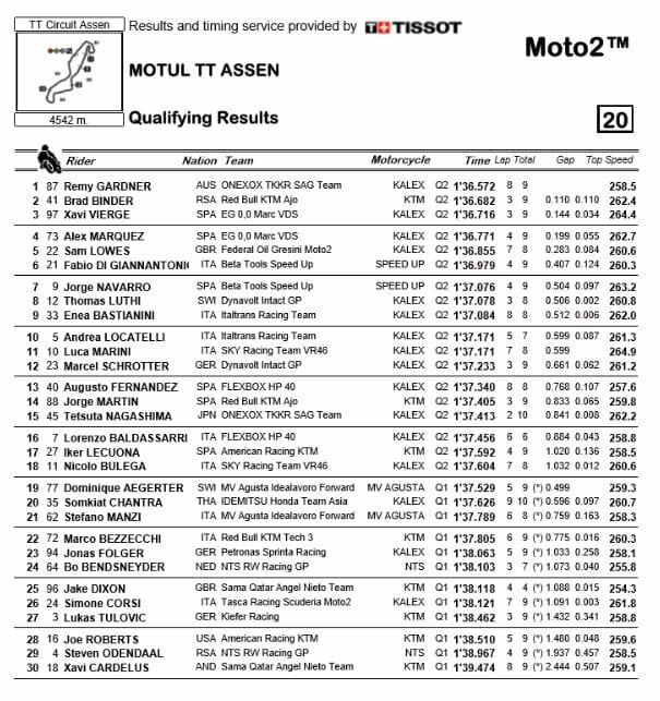 Assen-Moto2-qualifying-2019