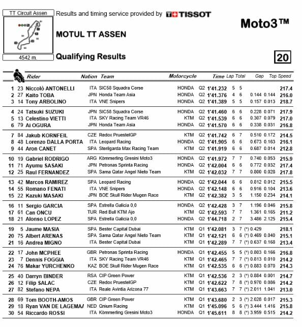 Assen-Moto3-qualifying-2019