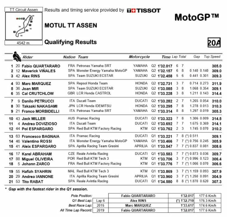 Assen-MotoGP-qualifying-2019