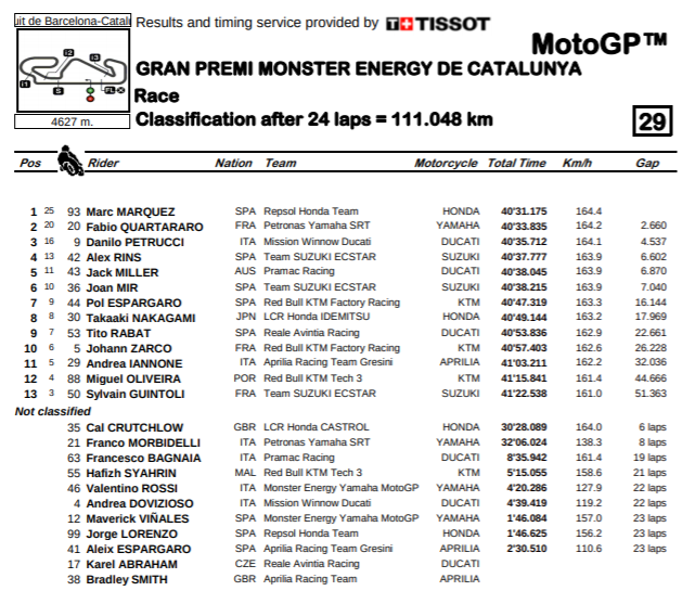 Catalunya MotoGP Results 2019 (Updated) - Cycle News