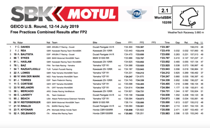 2019 Laguna Seca World Superbike Results Chaz Davies fastest