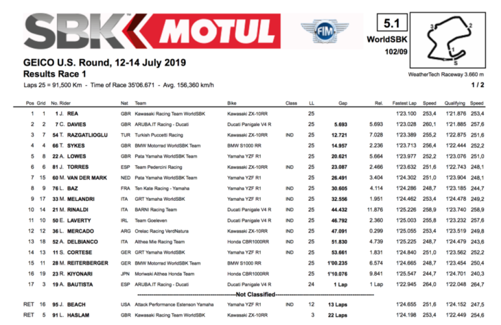 2019 Laguna Seca World Superbike Results Race One
