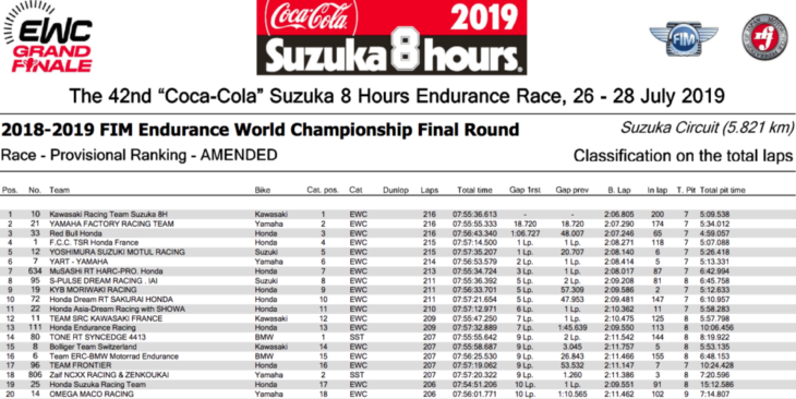 2019 Suzuka 8 Hours final result