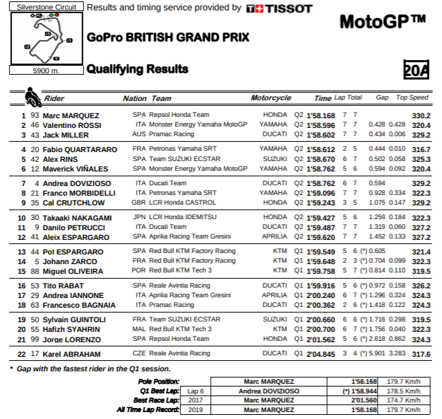 2019 Silverstone Motogp Results And News Updated Cycle News