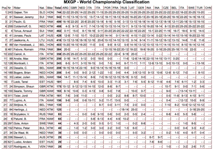 2019 MX GP of Turkey Results