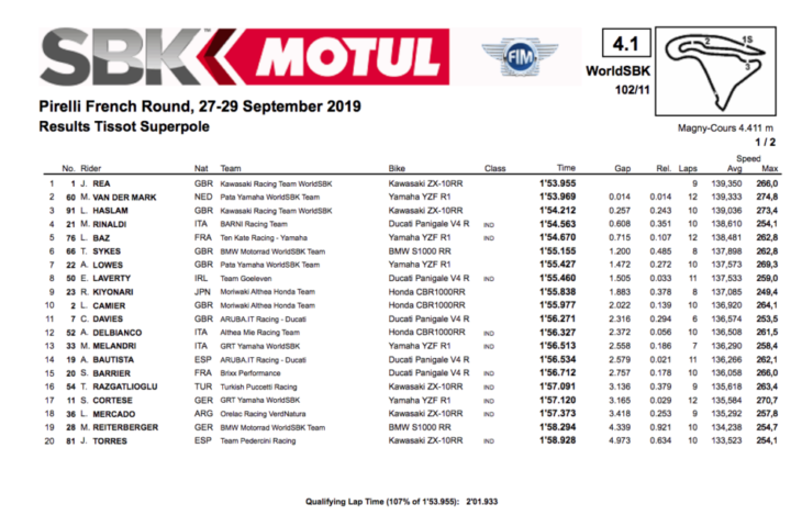 2019 French World Superbike Results superpole