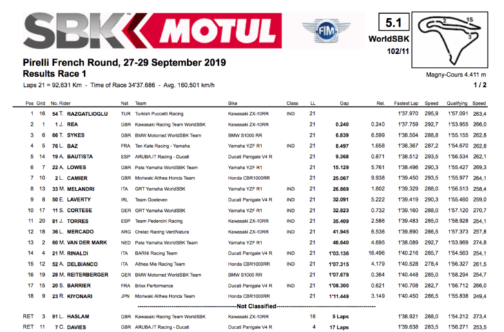 2019 French World Superbike Results race one