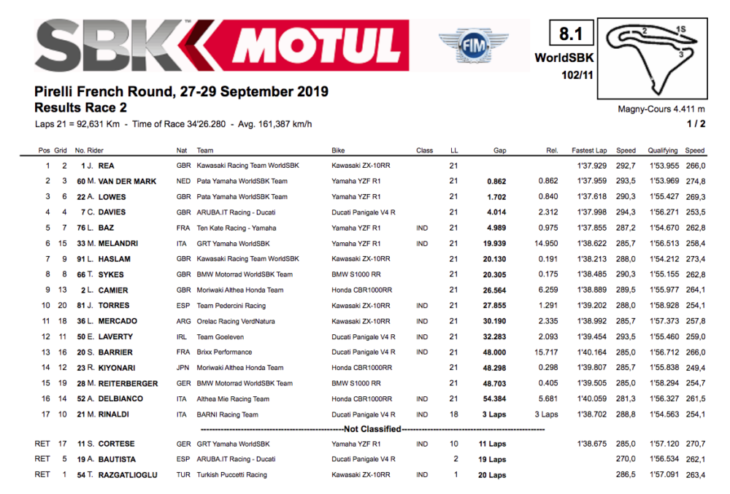 2019 French World Superbike Results rea wins
