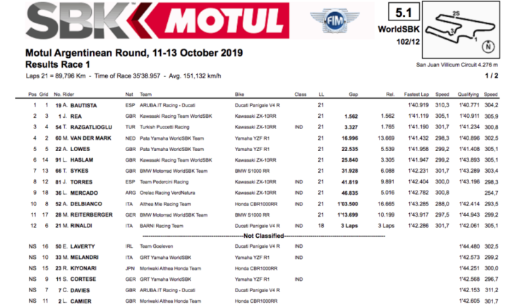 2019 Argentina World Superbike Results race one 1