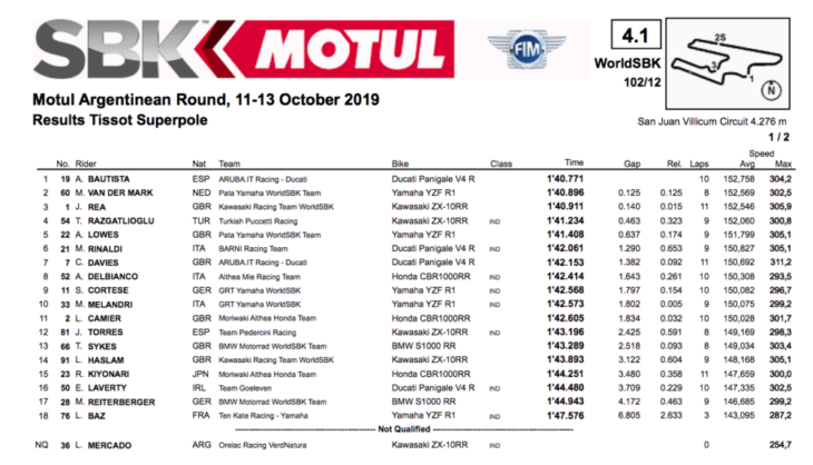 2019 Argentina World Superbike Results race one superpole