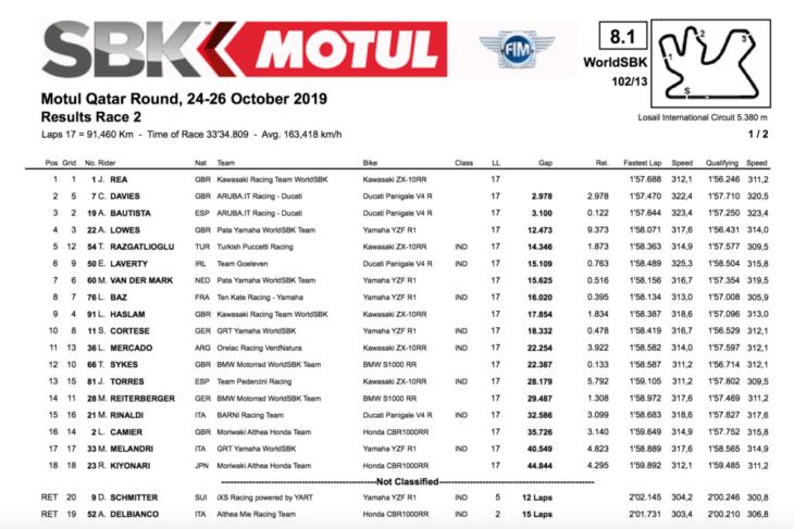 2019 Qatar World Superbike Results 1