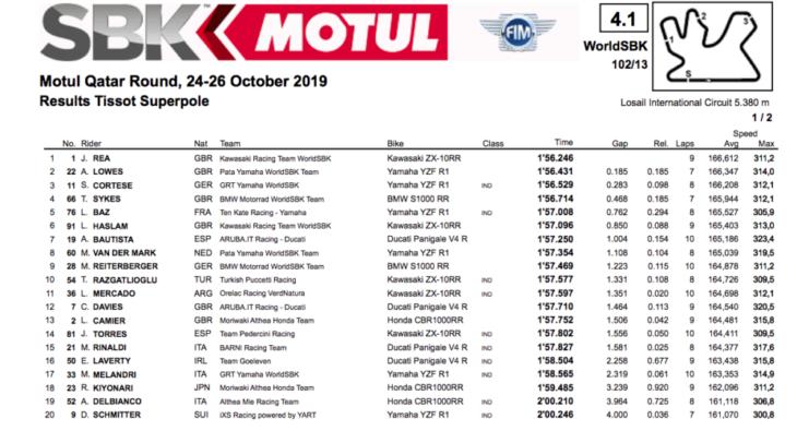 2019 Qatar World Superbike Results superpole