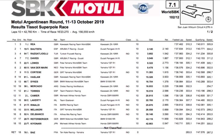 2019 Argentina World Superbike Results superpole