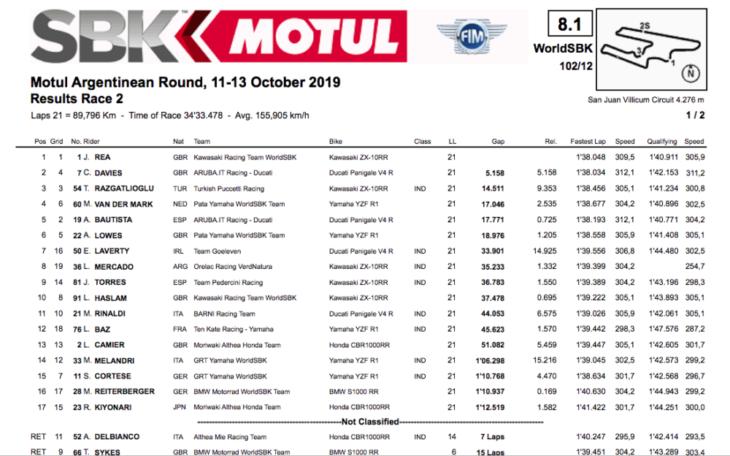 2019 Argentina World Superbike Results result