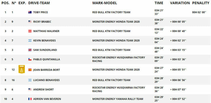 2020 Dakar Rally Motorcycle Results Day 1