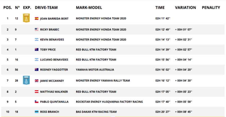 2020 Dakar Rally Motorcycle Results Stage 10