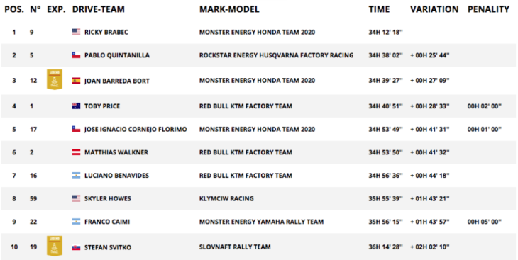 2020 Dakar Rally Motorcycle Results Stage 10 overall