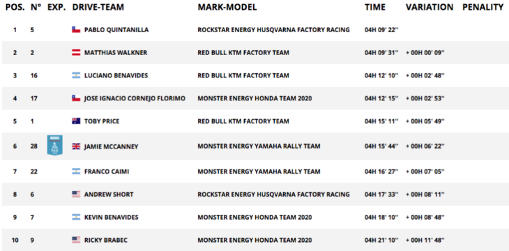 2020 Dakar Rally Motorcycle Results Stage 11