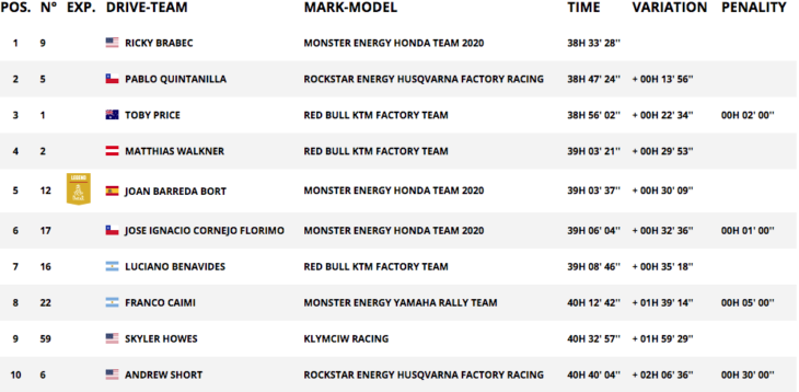 2020 Dakar Rally Motorcycle Results Stage 11 overall