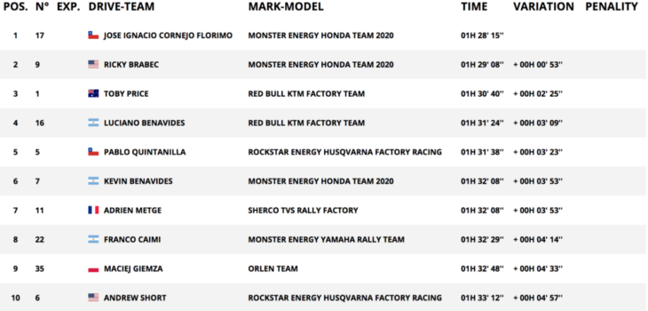 2020 Dakar Rally Motorcycle Results Stage 12