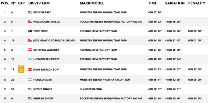 2020 Dakar Rally Motorcycle Results Stage 12 overall