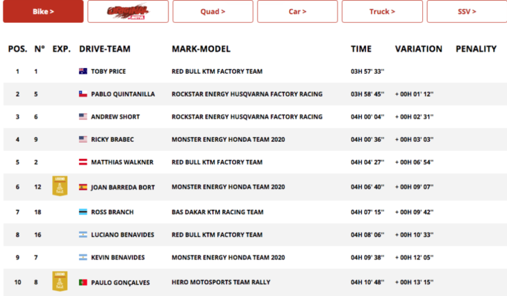 Dakar Rally Motorcycle Results Stage 5