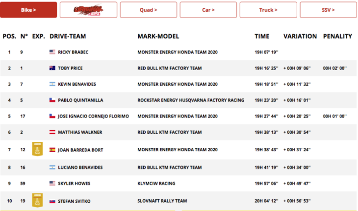 Dakar Rally Motorcycle Results Stage 5 Overall