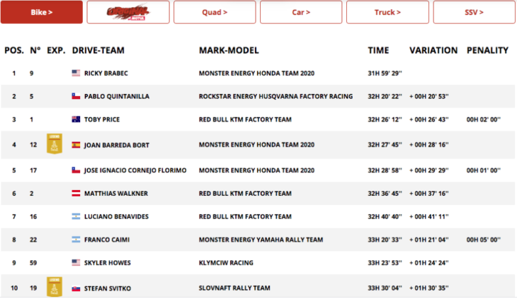2020 Dakar Rally Motorcycle Results Stage Nine overall