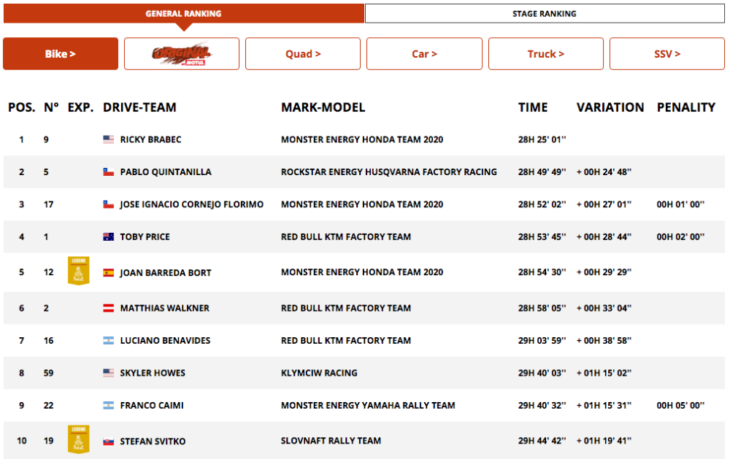 2020 Dakar Rally Motorcycle Results Stage Seven overall