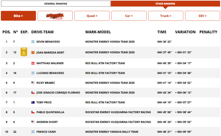 2020 Dakar Rally Motorcycle Results Stage Seven