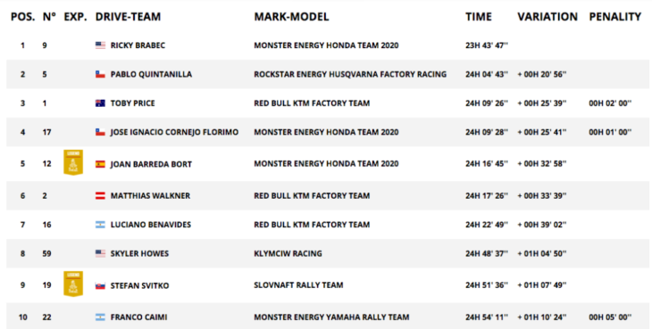 2020 Dakar Rally Motorcycle Results Overall Stage Six