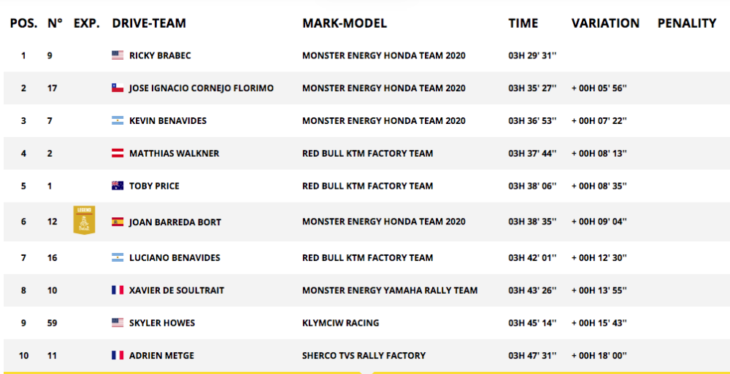 2020 Dakar Rally Motorcycle Results overall