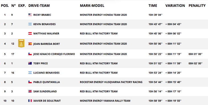 2020 Dakar Rally Motorcycle Results stage