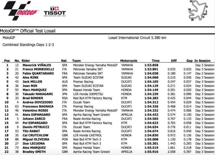 2020 Qatar MotoGP Test Results