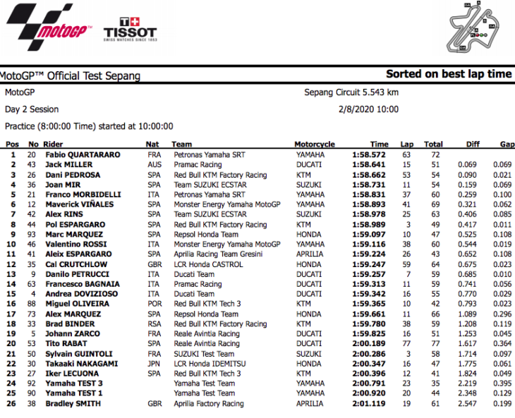2020 Sepang MotoGP Preseason Test Results Day Two