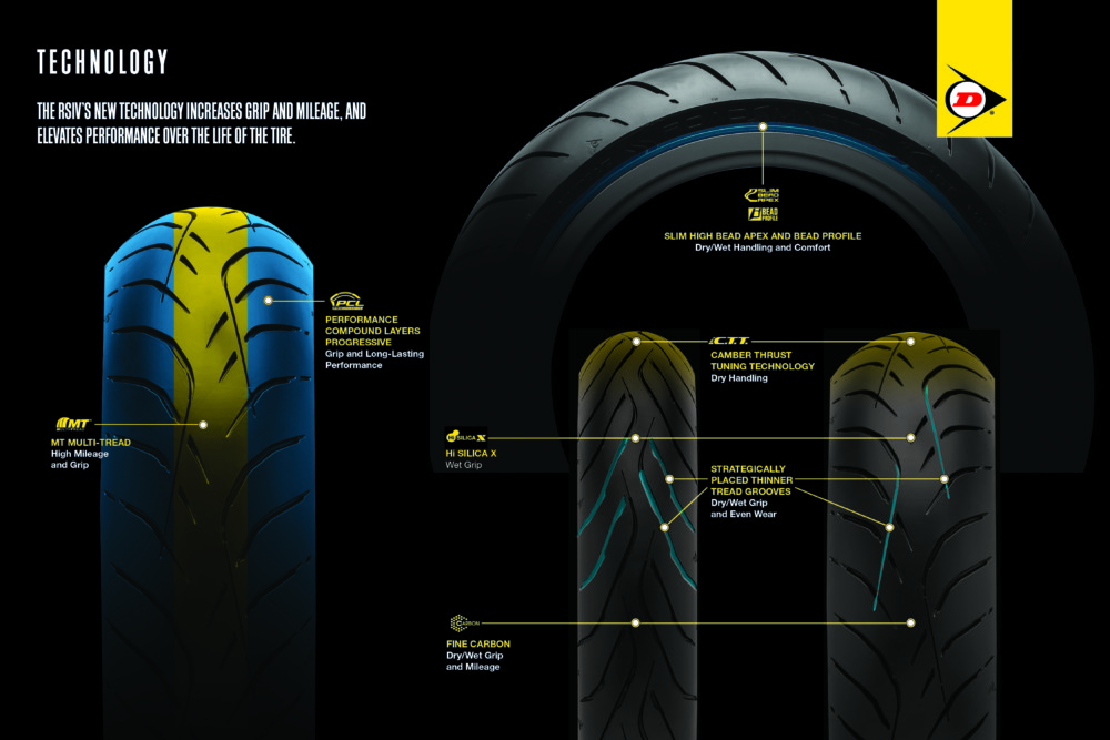 Dunlop Roadsmart IV sport-touring tire technology chart