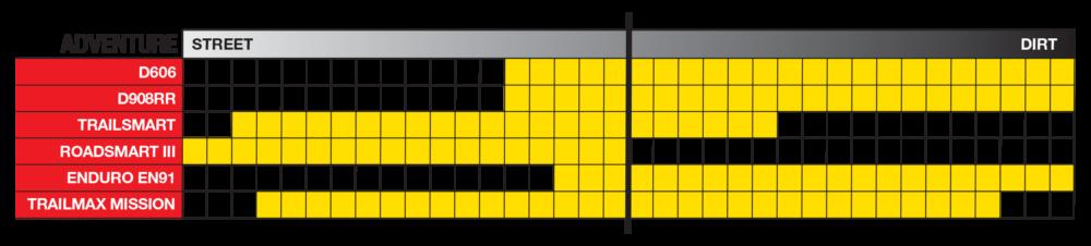 Dunlop adventure tire lineup chart